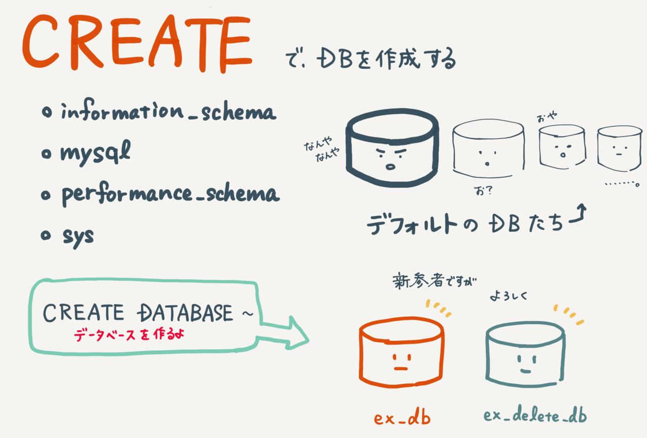 データベースを作成