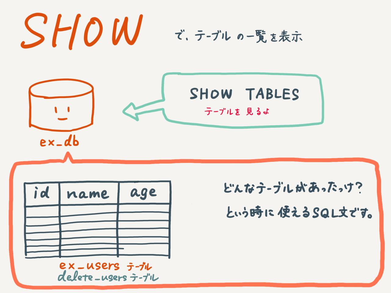 テーブル一覧を表示