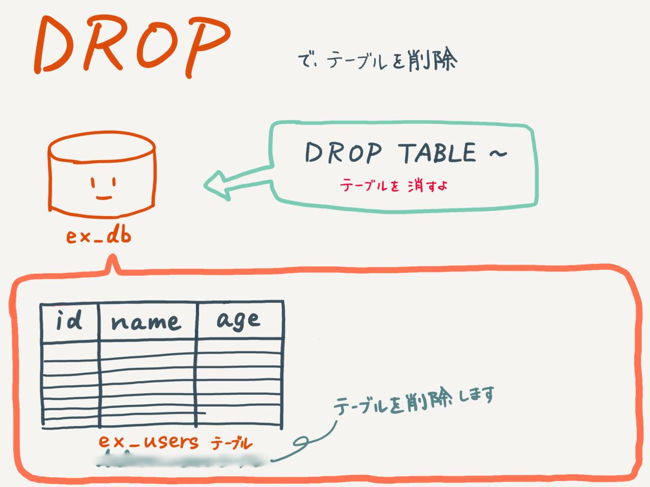テーブルを削除