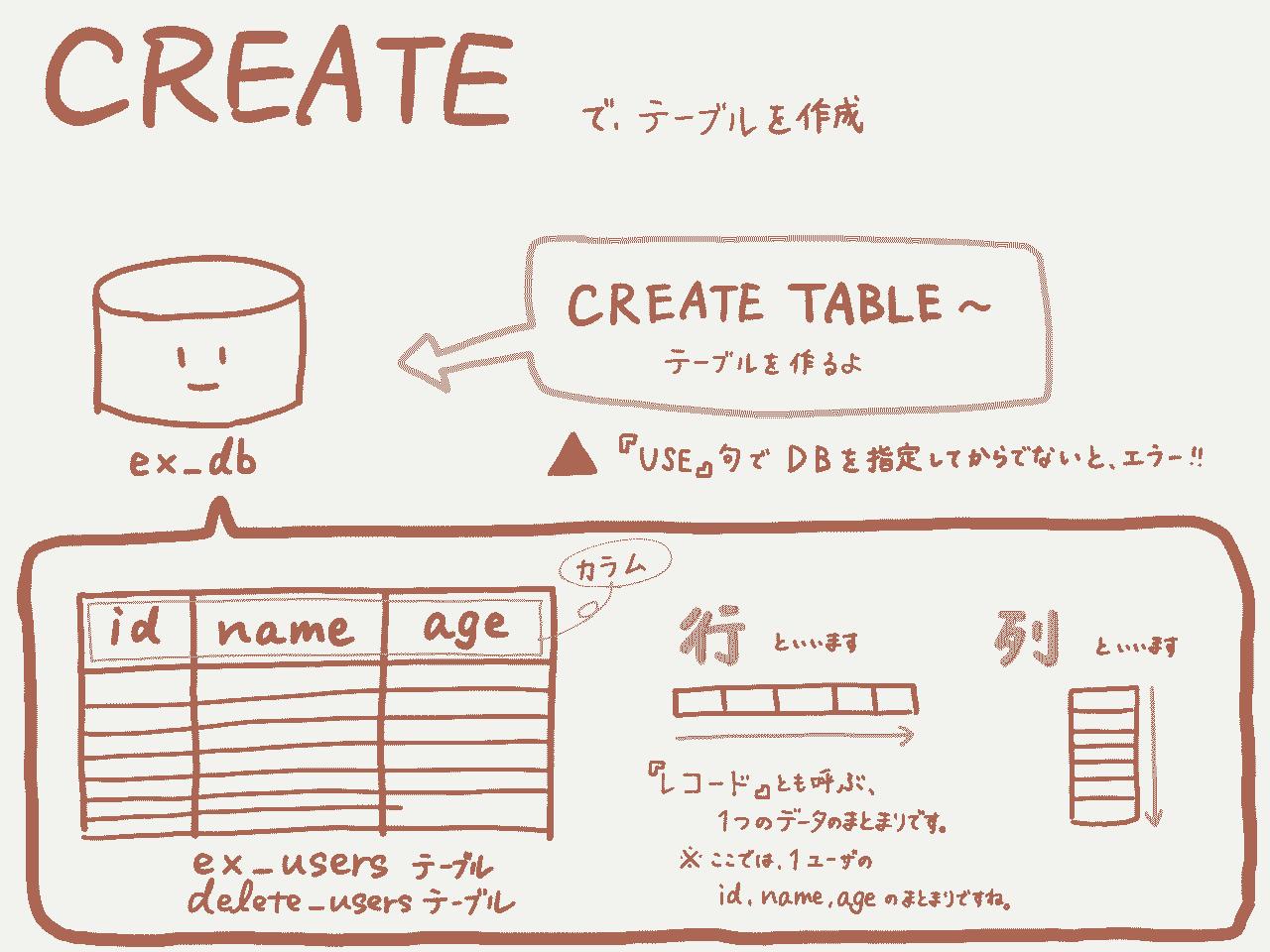 テーブルを作成