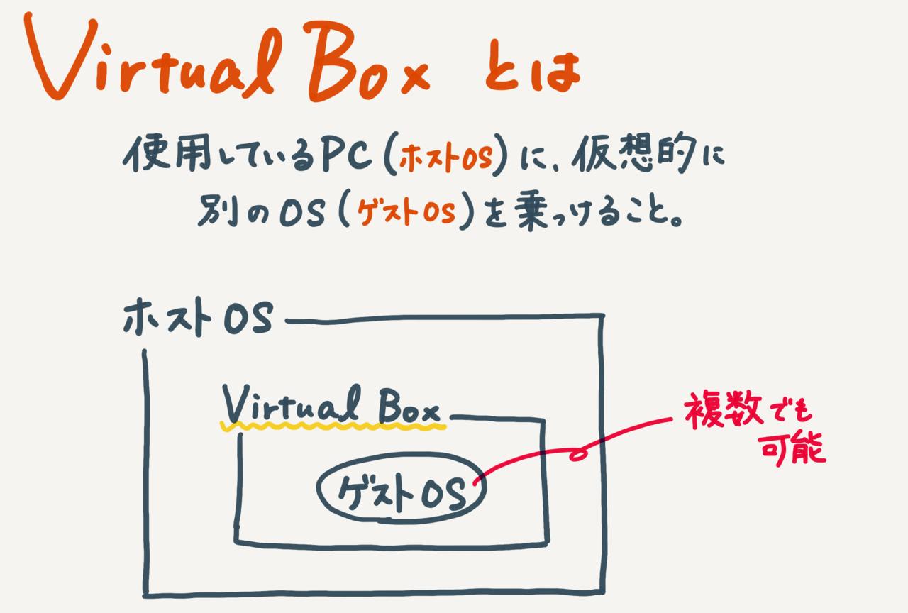 VirtualBoxについて