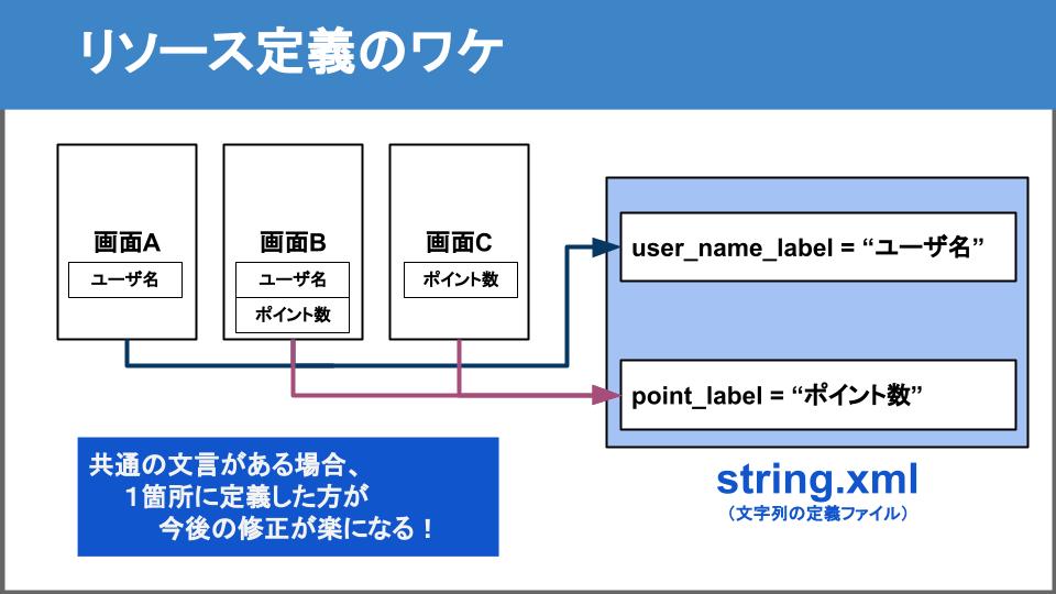 リソースを1箇所に定義する解説図