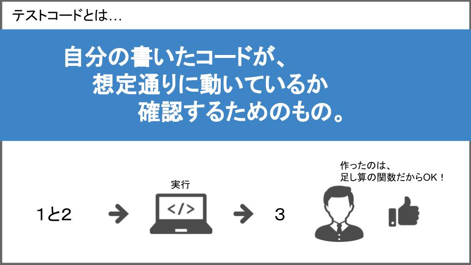 テストコードの説明図
