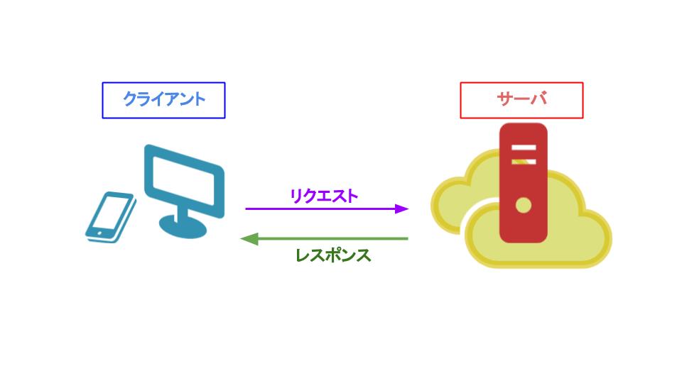 クライアントサーバシステムの構造