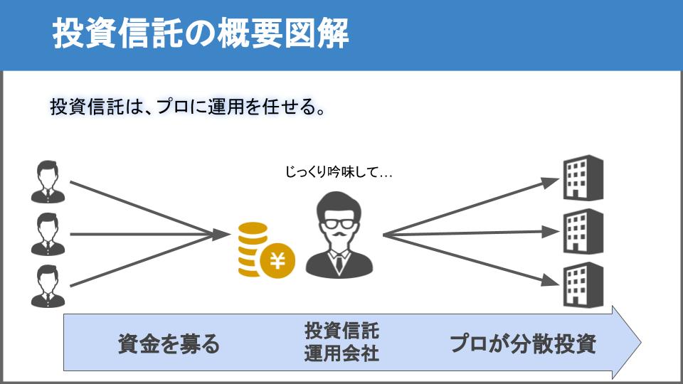 投資信託の図解2