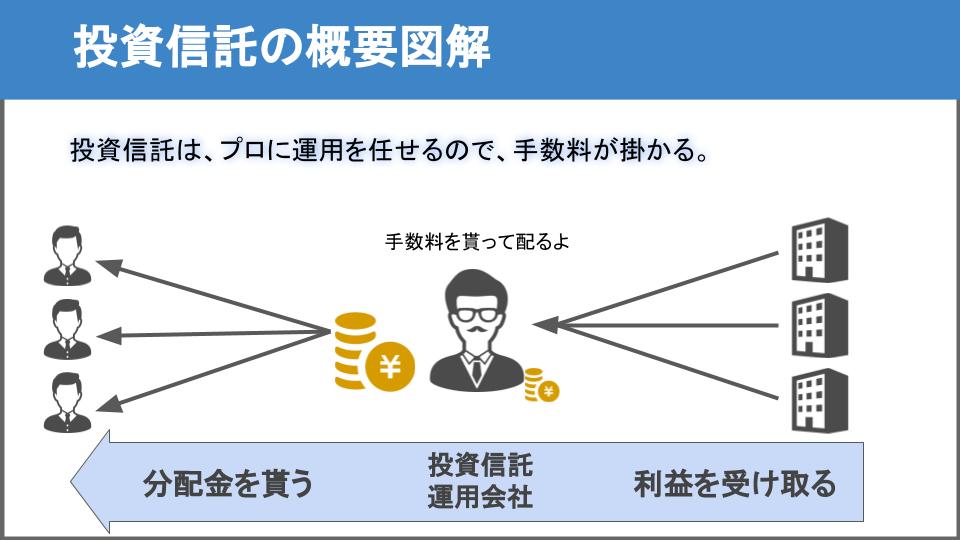 投資信託の図解3