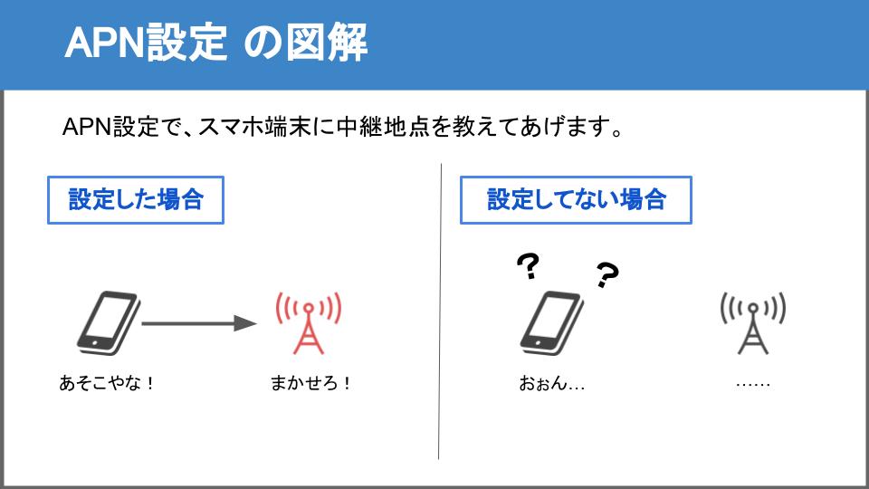 APN設定の図解