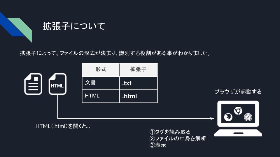 HTMLを開くまでの流れ図解