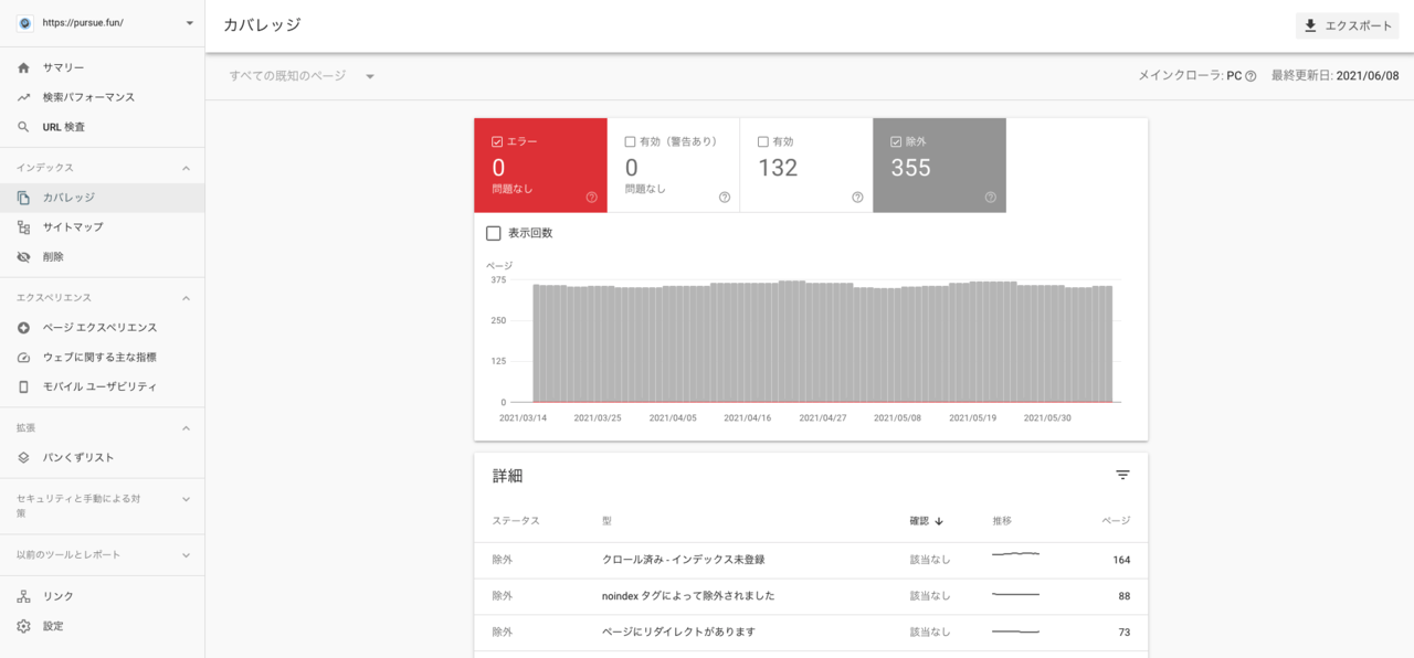 GoogleSearchConsoleのカバレッジ解析画面